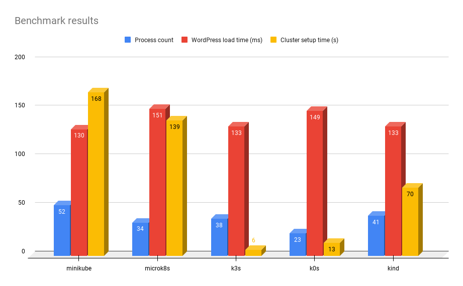 Benchmark results showing process count, wordpress load time, and cluster load time for all the Kubernetes distributions