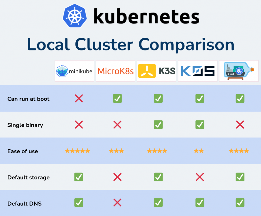 Comparison of Kubernetes distributions for local use. minikube, MicroK8s, k3s, k0s, and kind compared