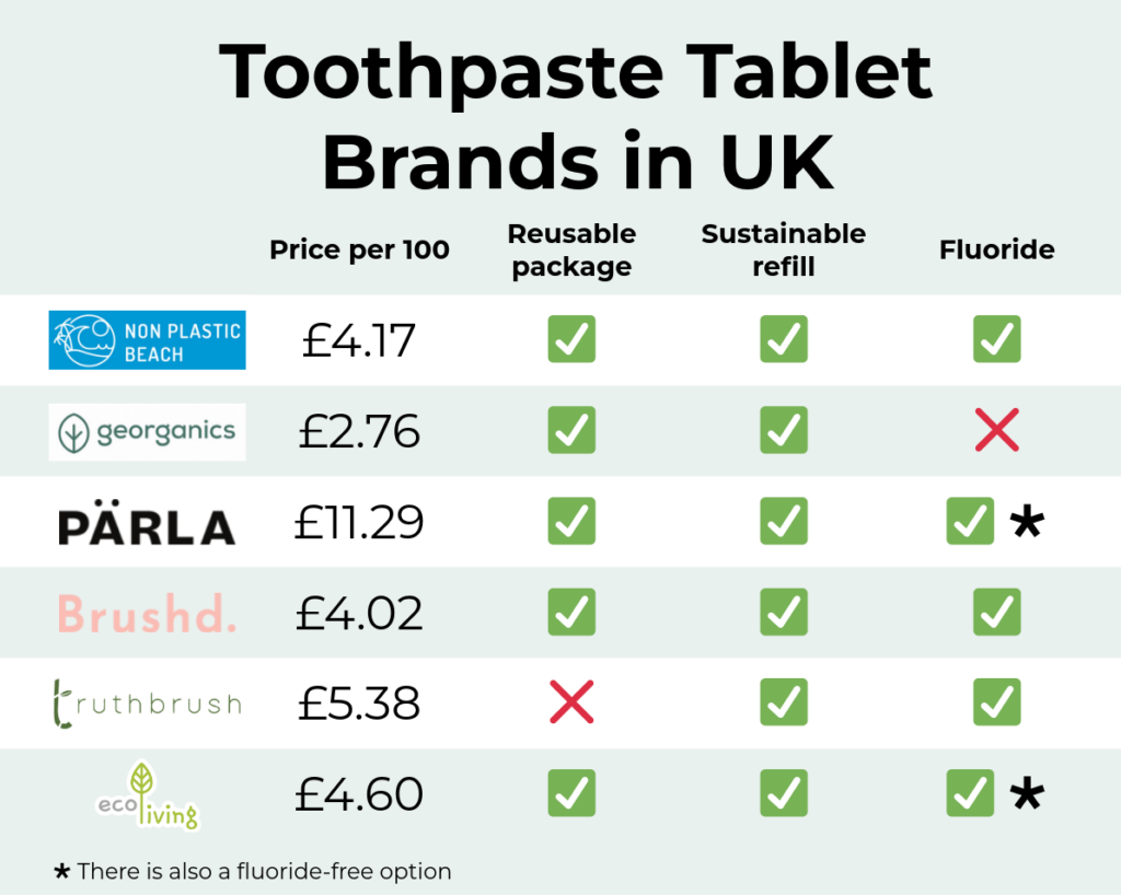 Comparison of Toothpaste Tablet Brands in the UK. Non Plastic Beach, Georganics, Parla, Brushd, Truthbrush and Eco Living compared.