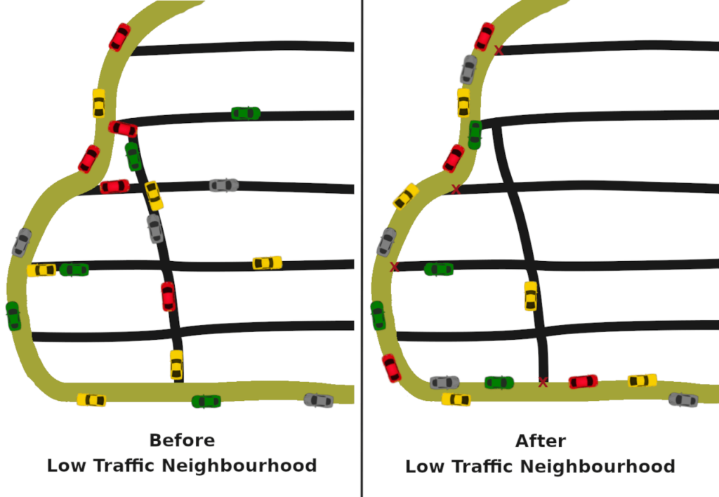 Before and after of Low Traffic Neighbourhoods. Emphasises traffic displacement and reduction of overall cars