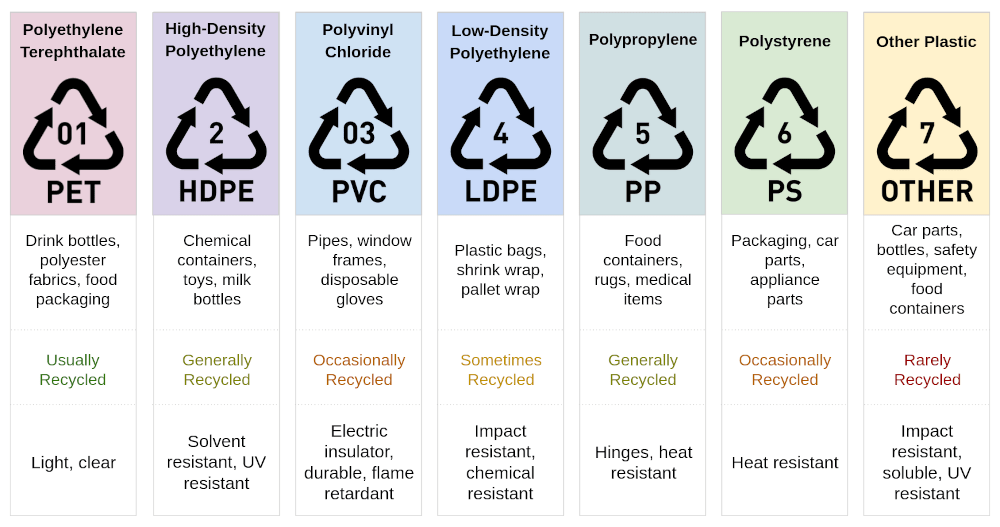 7 plastic types, their use, recyclability and speciality