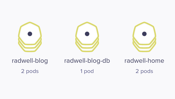 Visualisation of radwell-blog, radwell-blog-db, and radwell-home Kubernetes services in Weave Scope